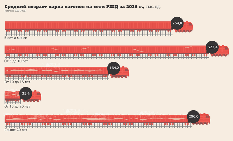 Средний возраст парка вагонов на сети РЖД